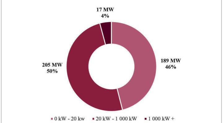 10 000 fler nätanslutna solcellsanläggningar på ett år